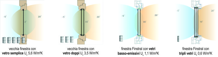 Omnia sostituzione infissi in pvc senza opere murarie a pisa - Doppi vetri per finestre ...