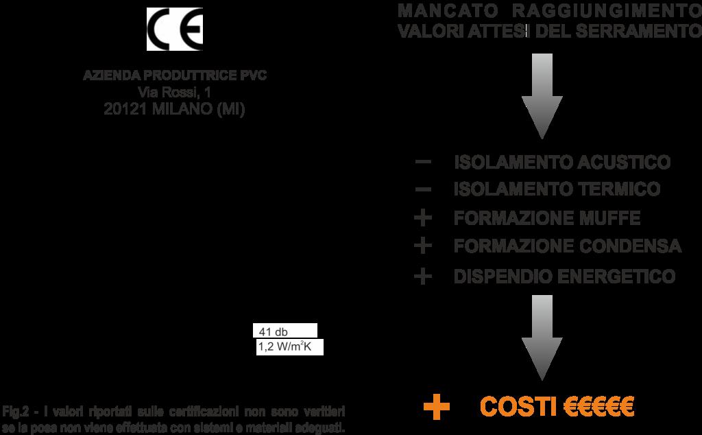 I sistemi di posa ad alta efficienza energetica di Omnia NOVITÀ Guide e consigli
